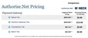 Authorize vs Moneck Pricing