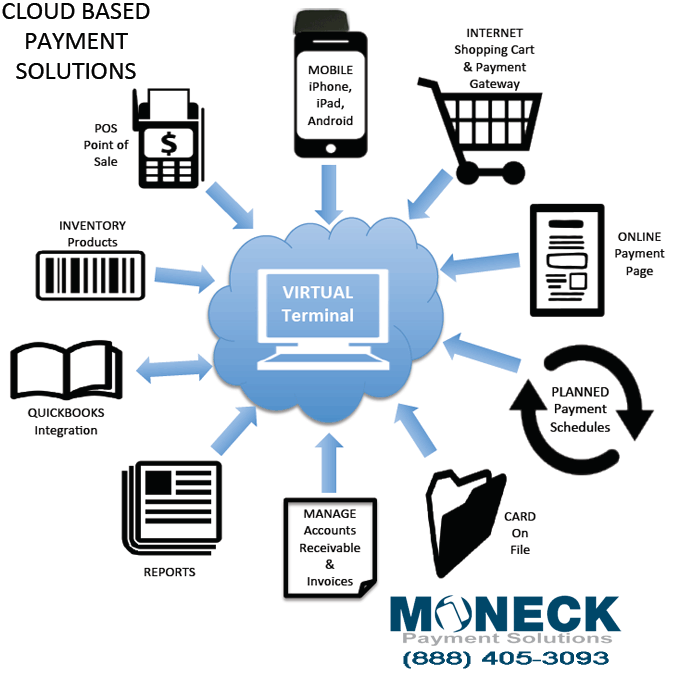 Cloud Based Payment Solutions